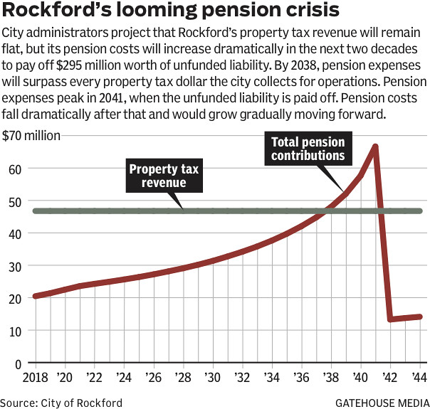 Pension reform forces cities to re-examine long-term financial health