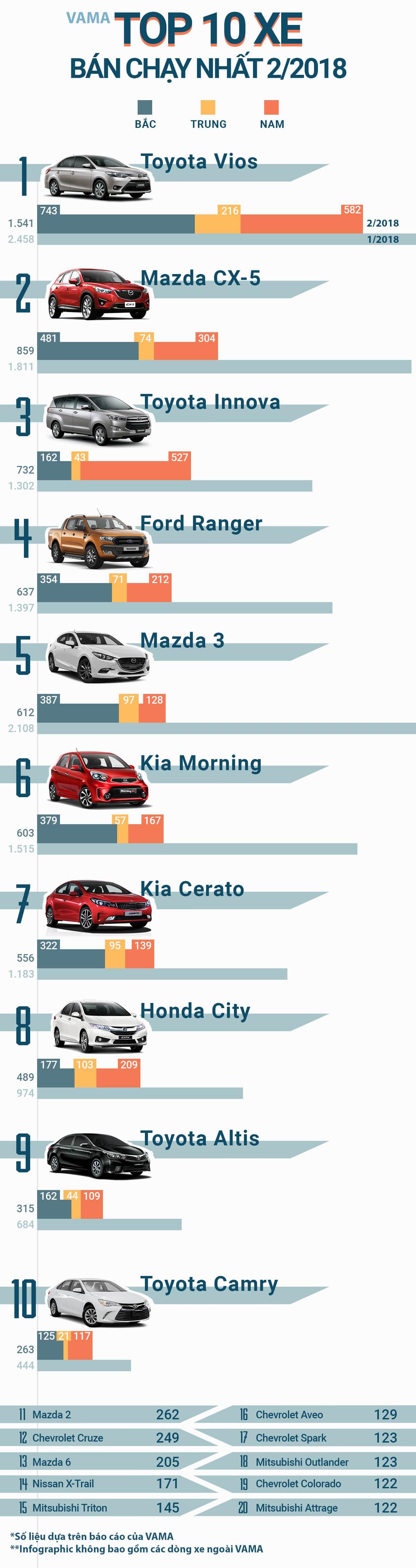 Top 10 xe bán chạy T2/2018