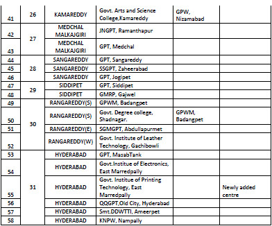 TS POLYCET Centres