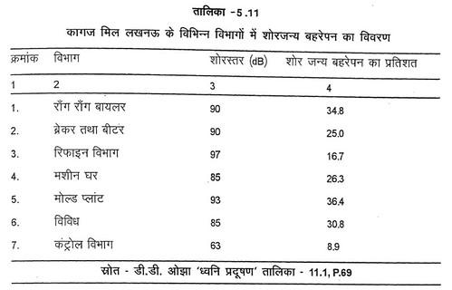 तालिका 5.11 कागज मिल लखनऊ के विभिन्न विभागों में शोरजन्य बहरेपन का विवरण