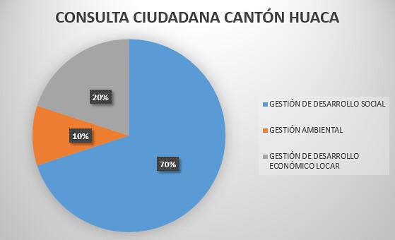 Cantón Huaca