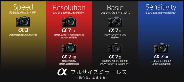 【CP+ 2018】Sony Alpha7 Mark III | Sony Alpha Full Frame Mirrorless Camera Lineup