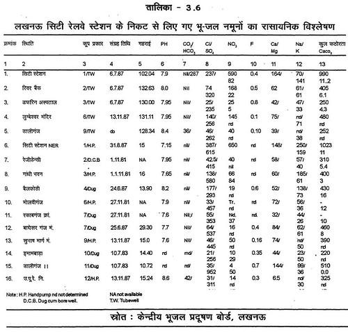 तालिका 3.6 लखनऊ सिटी रेलवे स्टेशन के निकट से लिये गए भूजल नमूनों का रासायनिक विश्लेषण