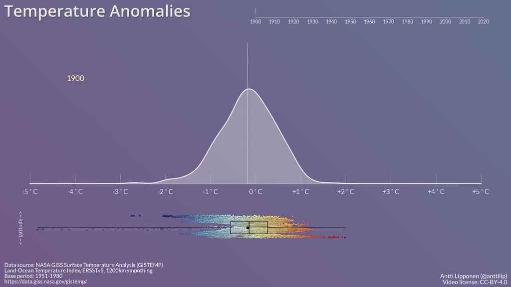 Temperature Anomalies Histogram
