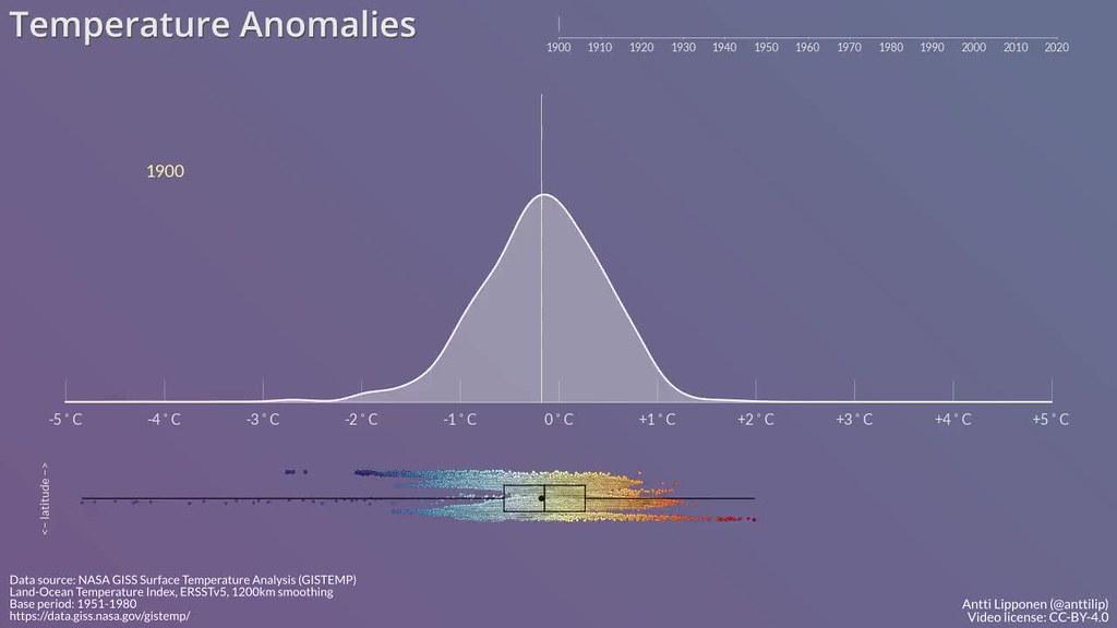 Temperature Anomalies Histogram