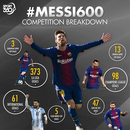 04-03-2018-Messi600-2-1024x1024