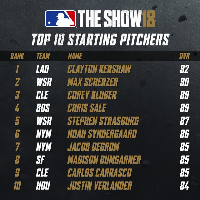 MLB18 Top 10 - STARTING PITCHERS