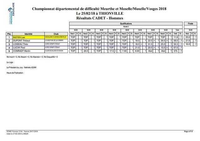 Championnat territoriale M3V