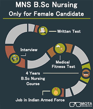 Indian Army BSc Nursing Result 2018