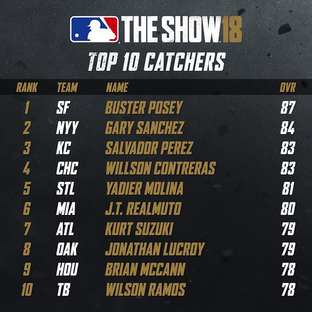 MLB18 Top 10 - CATCHERS