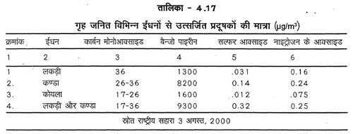 तालिका 4.17 गृह जनित विभिन्न ईंधनों से उत्सर्जित प्रदूषकों की मात्रा