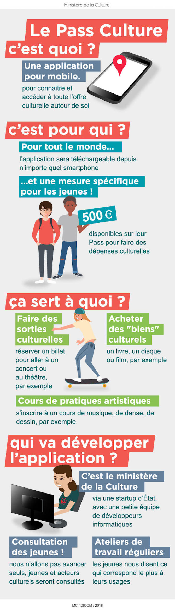 Infographie pass culture