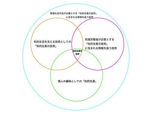 知的生産の技術.001