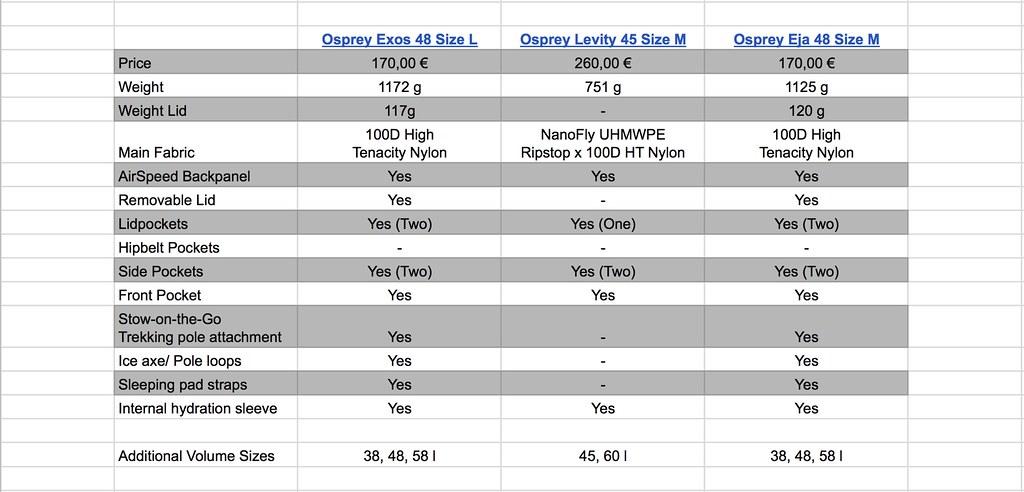 Osprey Exos vs Levity vs Eja