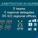 6 icc-arbitration-facts_31423691856_o (6)