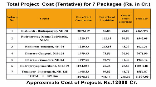 चारधाम परियोजना की कुल लागत