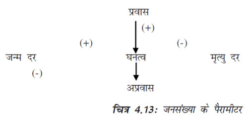 चित्र 4.13 जनसंख्या के पैरामीटर