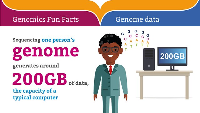 Genomics Fun Facts: Genome data