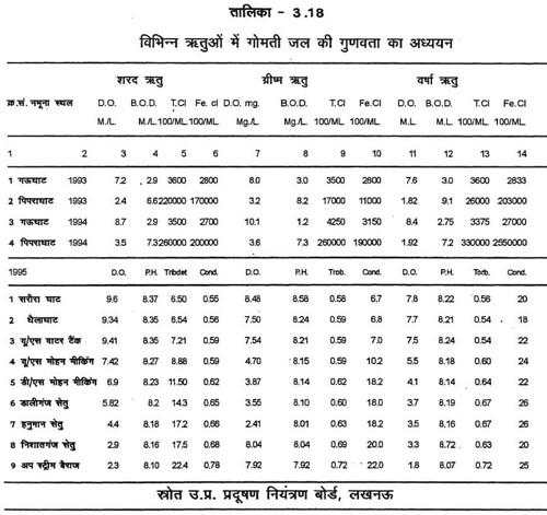 तालिका 3.18 विभिन्न ऋतुओं में गोमती जल की गुणवत्ता का अध्ययन