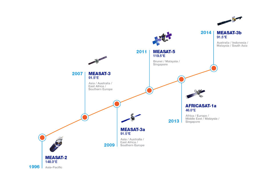 The MEASAT fleet of satellite. Image courtesy of MEASAT Satellite Systems.