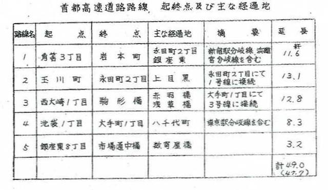 首都高速道路と東京オリンピックと空中作戦 (3)