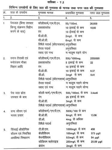 तालिका 7.2 विभिन्न उपयोगों के लिये जल की गुणवत्ता के मानक तथा नगर जल की गुणवत्ता
