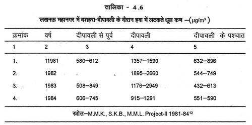 तालिका 4.6 लखनऊ महानगर में दशहरा-दीपावली के दौरान हवा में लटकते धूलकण