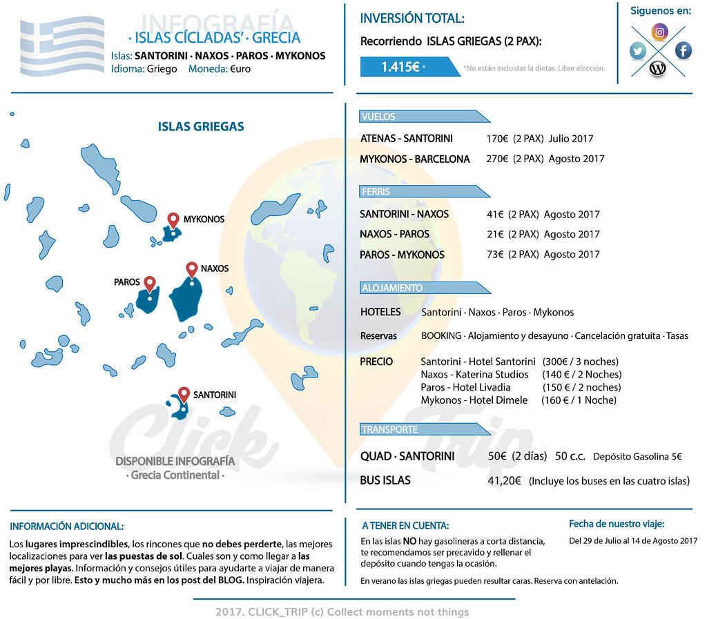 ¿Que presupuesto necesito para viajar a las islas griegas por libre?