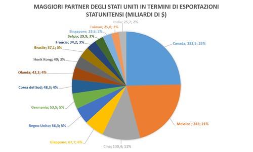 Maggiori Partner USA