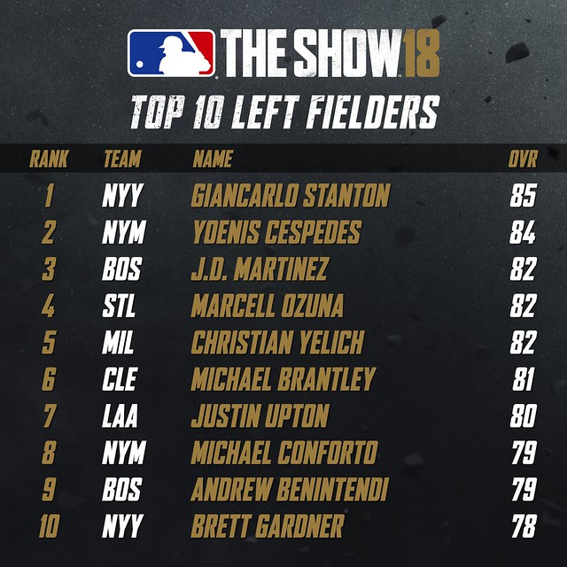 MLB18 Top 10 - LEFT FIELDERS