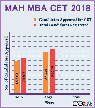 MAH CET Result 2018