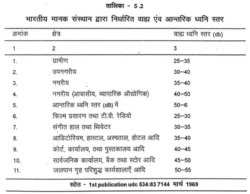 तालिका 5.2 भारतीय मानक संस्थान द्वारा निर्धारित, वाह्य एवं आन्तरिक ध्वनि स्तर