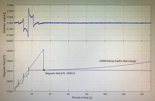 CDSM data