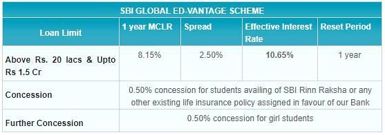 SBI Online Loan
