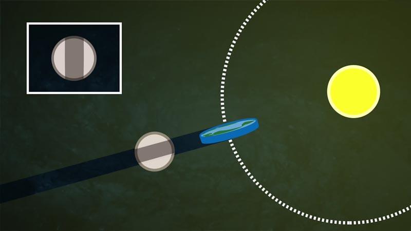 Jika Bumi datar, maka bayangan pada Bulan saat gerhana Bulan sewaktu waktu akan berbentuk datar juga.