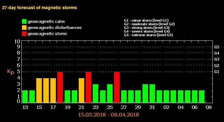 Prediksi badai magnetis 13 Maret - 7 April 2018.