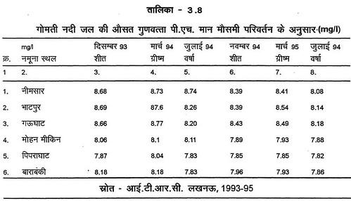 तालिका 3.8 गोमती नदी जल की औसत गुणवत्ता पी.एच. मान मौसमी परिवर्तन के अनुसार