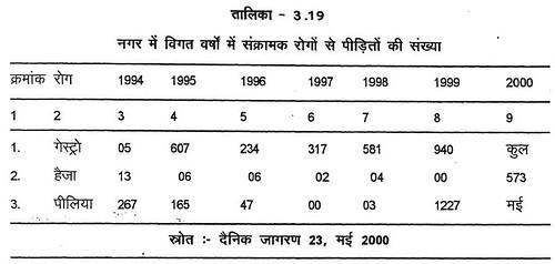 तालिका 3.19 नगर में विगत वर्षों में संक्रामक रोगों से पीड़ितों की संख्या