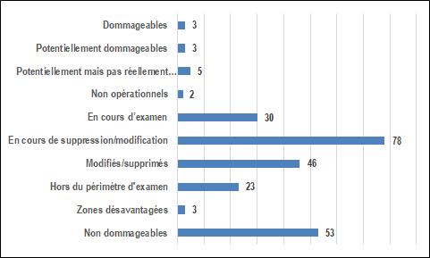 Tableau cumulatif du processus de révision du régime Action 5