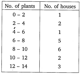 NCERT Solutions for Class 10 Maths Chapter 14 Statistics 1