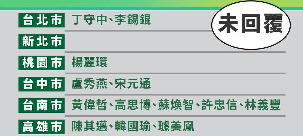 九合一選舉縣市首長綠能政策評比結果(六都未回覆部分)圖表來源:能源轉型推動聯盟