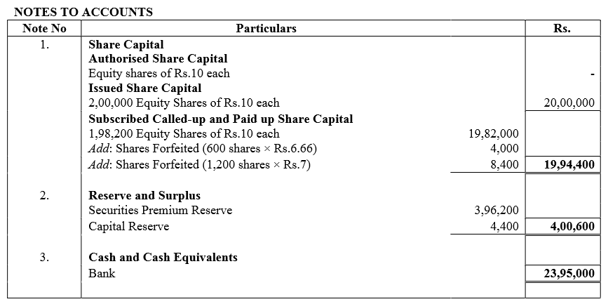 TS Grewal Accountancy Class 12 Solutions Chapter 8 Accounting for Share Capital Q90.5