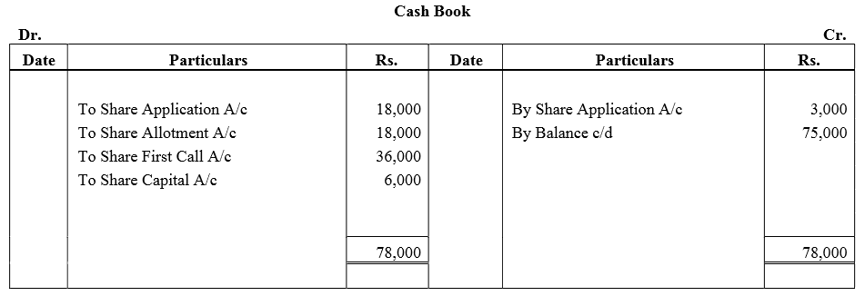 TS Grewal Accountancy Class 12 Solutions Chapter 8 Accounting for Share Capital Q82.2