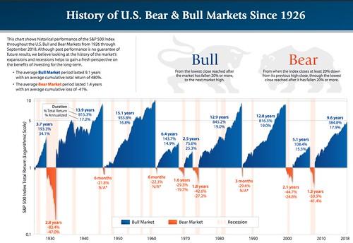 bull bear chart