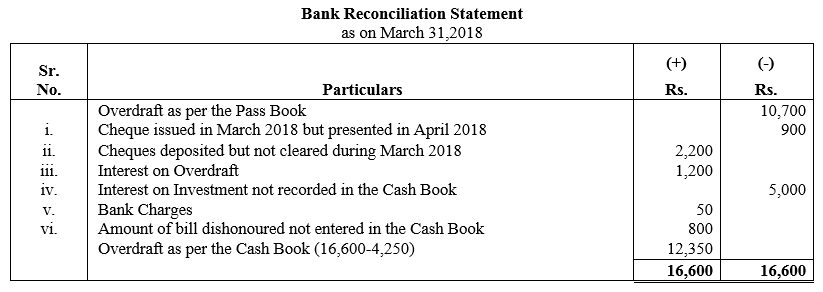 TS Grewal Accountancy Class 11 Solutions Chapter 9 Bank Reconciliation Statement Q24