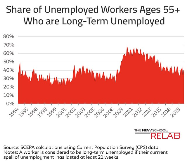 Long Term Unemployment October 18