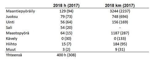 vuodet 2018 ja 2017
