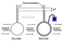 Nhiệt độ nhiệt kế ướt là gì và cách xác định nó trên đồ thị I
