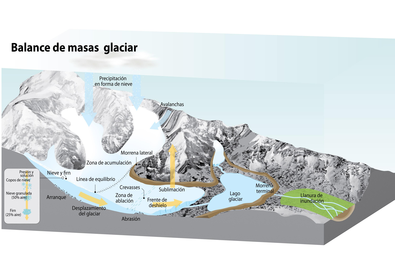 Distribución De Los Glaciares Superficie Y Altitud En Los Andes Grid Arendal