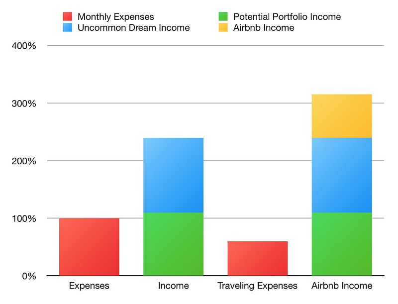 Robinson income and expenses